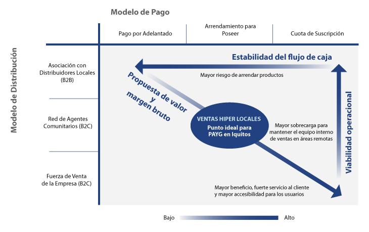 Los distribuidores basados en la comunidad y los préstamos al consumidor son factores críticos de éxito para este modelo. Foto: cortesía de PowerMundo.