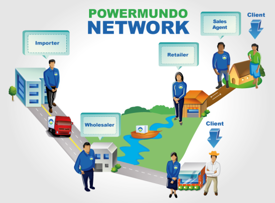 NetWork-PowerMundo
